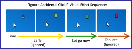 Visualization of the timing sequence for ignoring accidental clicks