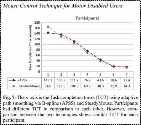 RESNA publication graph of task completion times